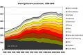 Grafici sull'estrazione dell'oro
