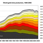 Venezuela, Chavez nazionalizza l'oro